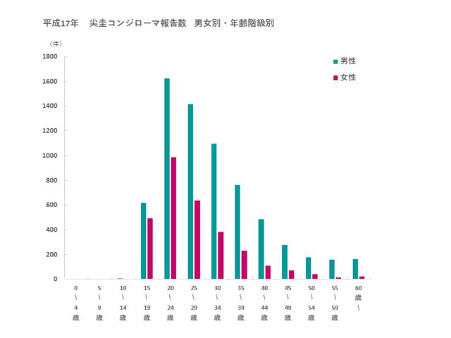 平成17年 尖圭コンジローマ報告数