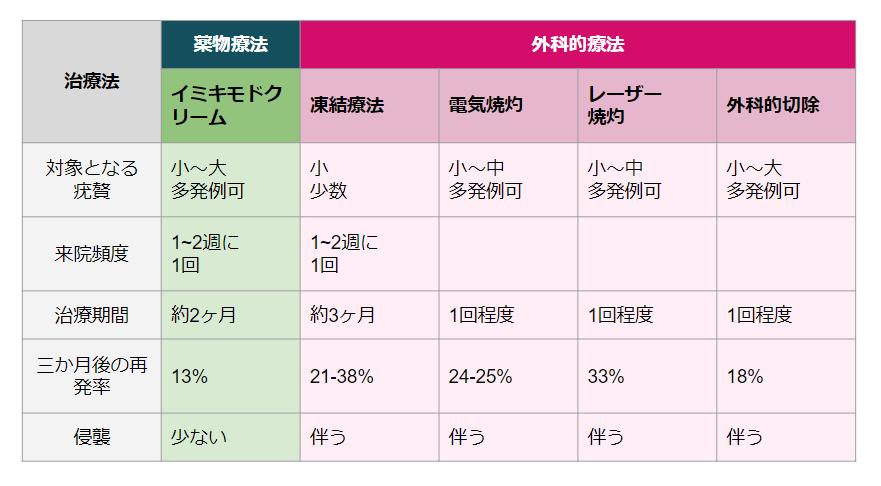 尖圭コンジローマ表