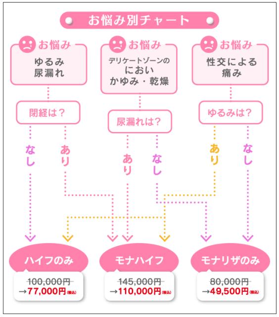 お悩み別チャート