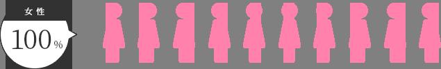 女性は100%尿失禁が解消
